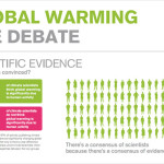 False Numbers Used to Calculate 97% of  Climate Scientists Are in Agreement About  the Cause of Global Warming